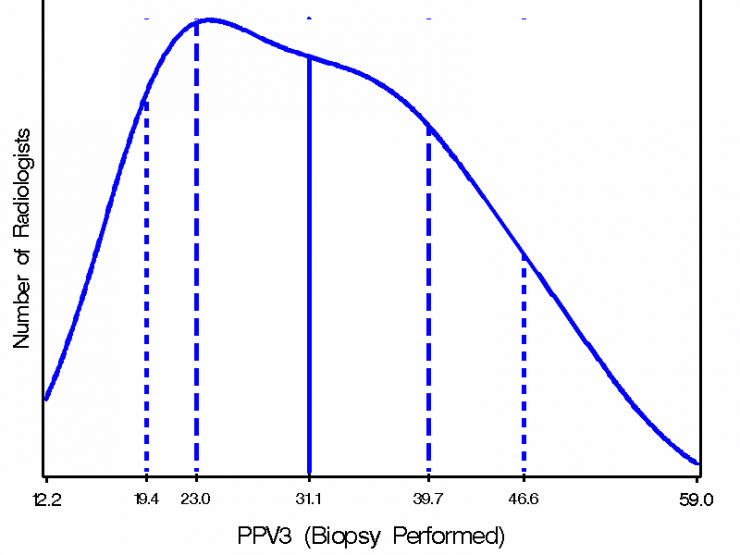 Smothed frequency distribution of PPV3; 10th percentile 19.4; 25th percentile 23.0; median 31.1; 75th percentile 39.7; 90th percentile 46.6