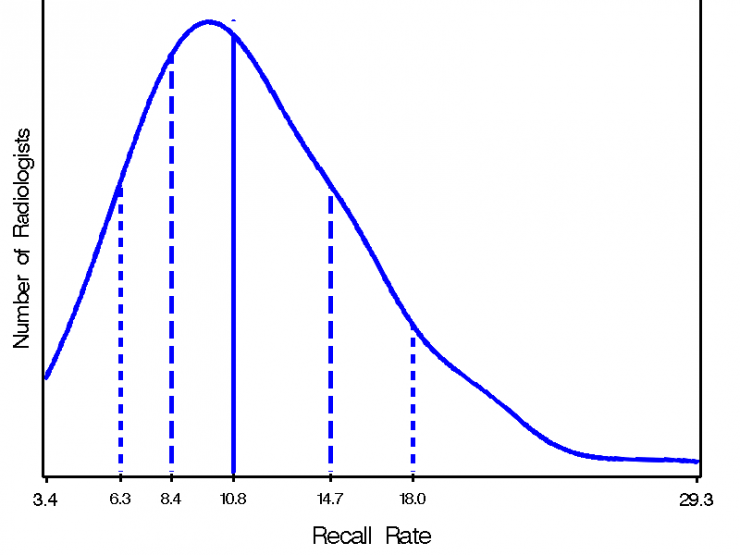 Smothed frequency distribution of Radiologist recall rate10th percentile 6.3%; 25th percentile 8.4%; median 10.8%; 75th percentile 14.7%; 90th percentile 18.0%
