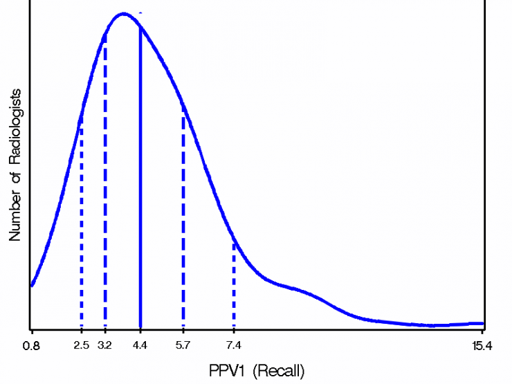 Smothed frequency distribution of PPV1; 10th percentile 2.5; 25th percentile 3.2; median 4.4; 75th percentile 5.7; 90th percentile 7.4